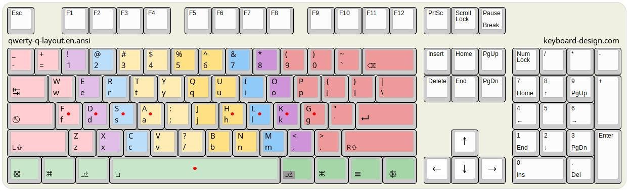qwerty-q-layout.en.ansi